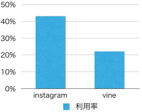 instagramvine