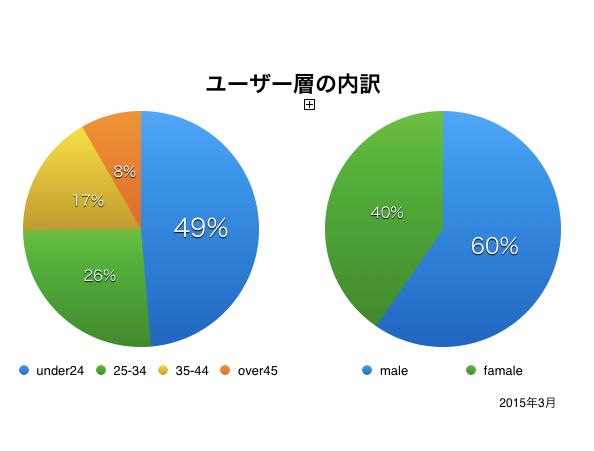 20150317ユーザー層内訳