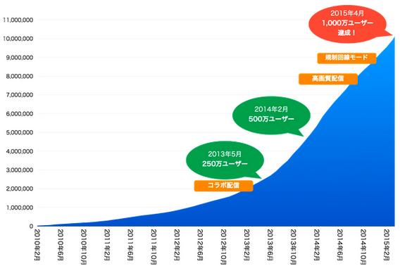 修正版グラフ2