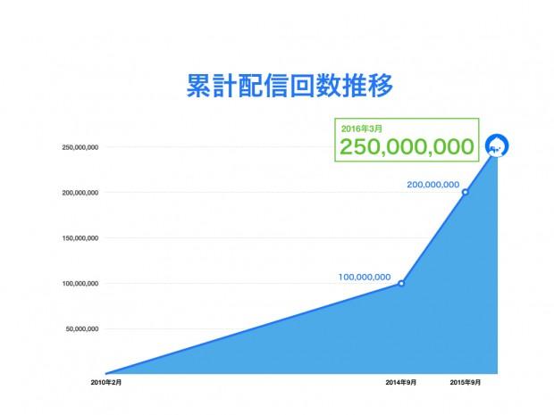 250million