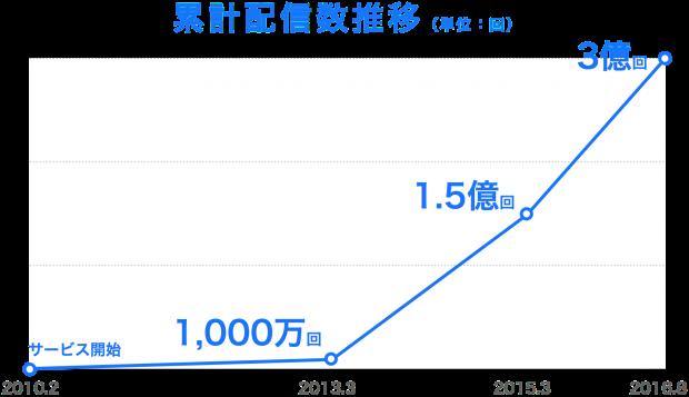 20160831累計配信回数3億回グラフ